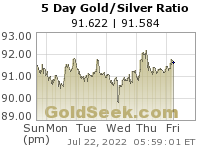 GoldSeek.com provides you with the information to make the right decisions on your Gold/Silver Ratio 5 Day investments