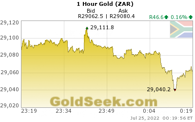 GoldSeek.com provides you with the information to make the right decisions on your S African Rand Gold 1 Hour investments