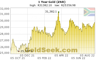 GoldSeek.com provides you with the information to make the right decisions on your S African Rand Gold 1 Year investments
