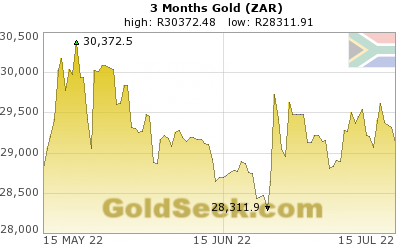 GoldSeek.com provides you with the information to make the right decisions on your S African Rand Gold 3 Month investments