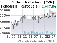 GoldSeek.com provides you with the information to make the right decisions on your Palladium CZK 1 Hour investments
