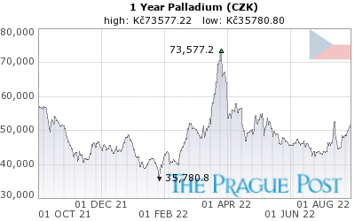 GoldSeek.com provides you with the information to make the right decisions on your Palladium CZK 1 Year investments