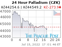 GoldSeek.com provides you with the information to make the right decisions on your Palladium CZK 24 Hour investments