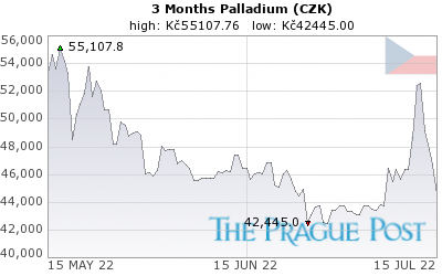 GoldSeek.com provides you with the information to make the right decisions on your Palladium CZK 3 Month investments