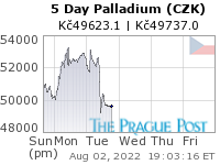 GoldSeek.com provides you with the information to make the right decisions on your Palladium CZK 5 Day investments
