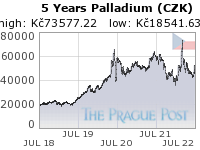 GoldSeek.com provides you with the information to make the right decisions on your Palladium CZK 5 Year investments