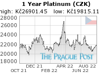 GoldSeek.com provides you with the information to make the right decisions on your Platinum CZK 1 Year investments