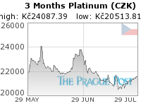 GoldSeek.com provides you with the information to make the right decisions on your Platinum CZK 3 Month investments