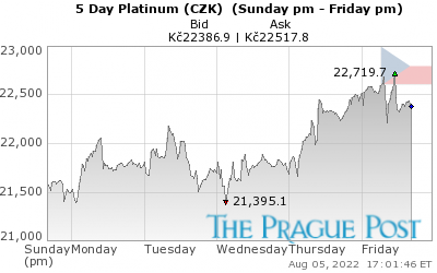 Platinum (CZK) 5 Day
