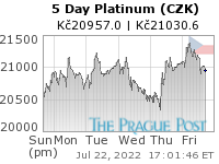 GoldSeek.com provides you with the information to make the right decisions on your Platinum CZK 5 Day investments