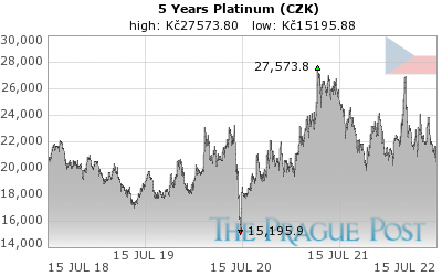 GoldSeek.com provides you with the information to make the right decisions on your Platinum CZK 5 Year investments