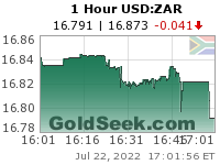 GoldSeek.com provides you with the information to make the right decisions on your USDZAR 1 Hour investments