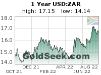 GoldSeek.com provides you with the information to make the right decisions on your USDZAR 1 Year investments