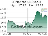 GoldSeek.com provides you with the information to make the right decisions on your USDZAR 3 Month investments