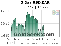 GoldSeek.com provides you with the information to make the right decisions on your USDZAR 5 Day investments