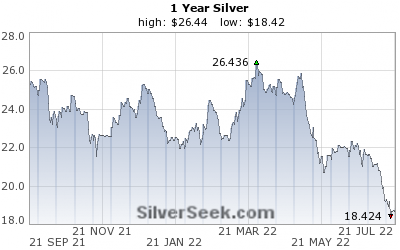 Sølvpris siste år