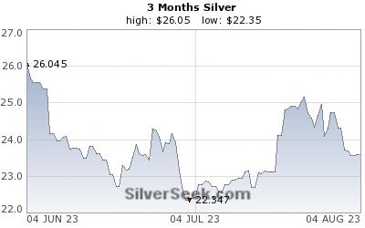 Sølvpris siste 3 måneder