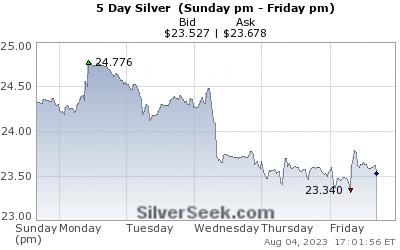 Sølvpris siste 5 dager