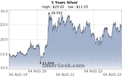 Sølvpris siste 5 år