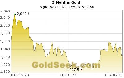 Gullpris siste 3 måneder