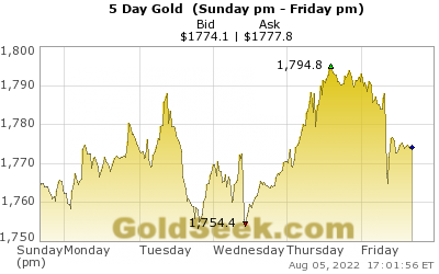 GoldSeek.com provides you with the information to make the right decisions on your Gold 5 Day investments