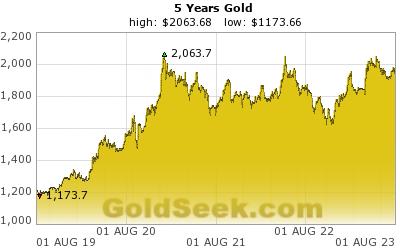 Gullpris siste 5 år