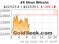 GoldSeek.com provides you with the information to make the right decisions on your Bitcoin 24 Hour investments