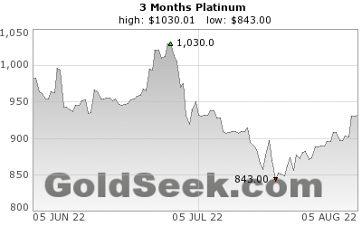 GoldSeek.com provides you with the information to make the right decisions on your Platinum 3 Month investments