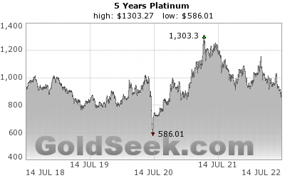 GoldSeek.com provides you with the information to make the right decisions on your Platinum 5 Year investments