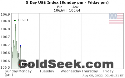 Live 5 Day Us Dollar Index Chart