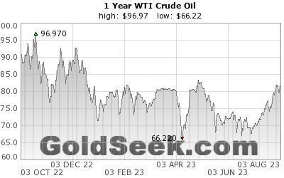 リアルタイム 原油 価格 チャート