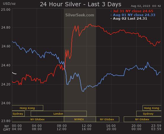Live Silver Price Chart Last 3 Days Silverseek