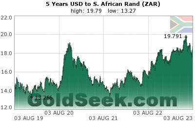 Bitcoin-Preis in Rands Graph